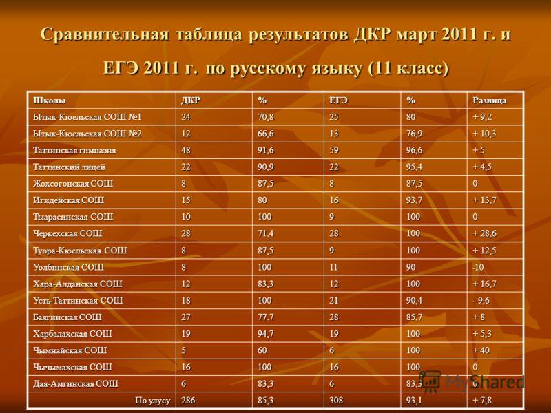 Сравнительная таблица результатов ДКР март 2011 г. и ЕГЭ 2011 г. по русскому языку (11 класс) ШколыДКР%ЕГЭ%Разница Ытык-Кюельская СОШ 1 2470,82580 + 9,2 Ытык-Кюельская СОШ 2 1266,61376,9 + 10,3 Таттинская гимназия 4891,65996,6 + 5 Таттинский лицей 22