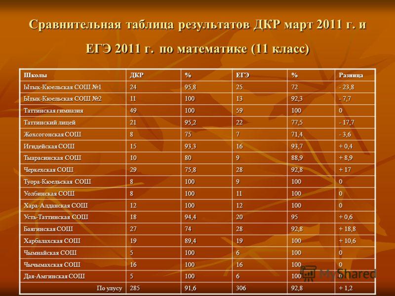 Сравнительная таблица результатов ДКР март 2011 г. и ЕГЭ 2011 г. по математике (11 класс) ШколыДКР%ЕГЭ%Разница Ытык-Кюельская СОШ 1 2495,82572 - 23,8 Ытык-Кюельская СОШ 2 111001392,3 - 7,7 Таттинская гимназия 49100591000 Таттинский лицей 2195,22277,5