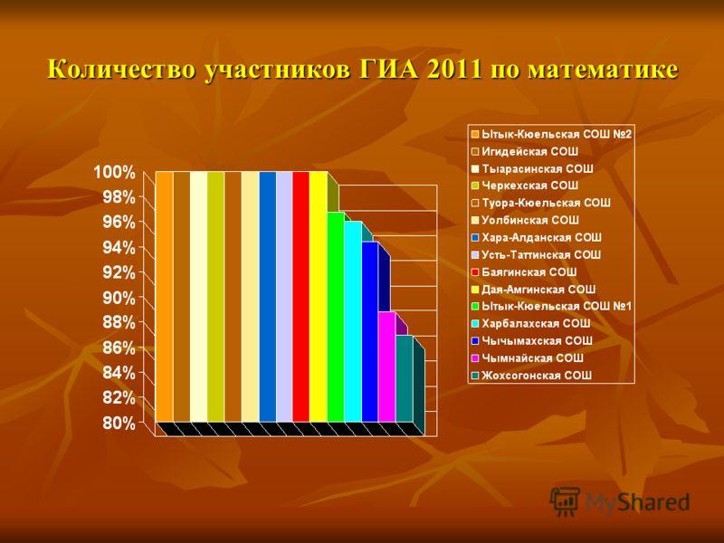 Количество участников ГИА 2011 по математике