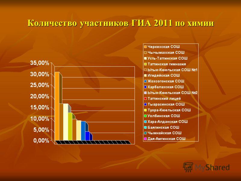 Количество участников ГИА 2011 по химии