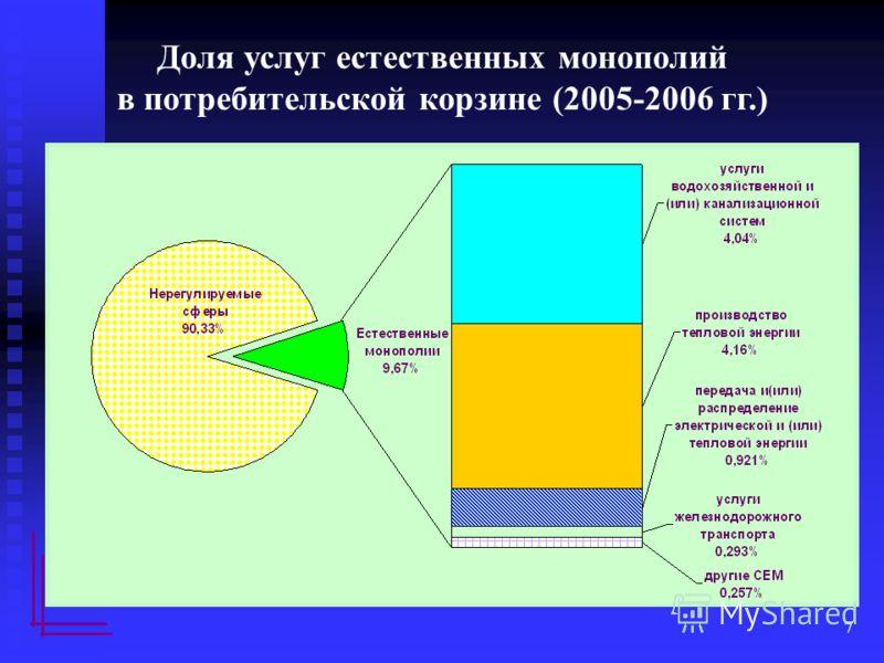 7 Доля услуг естественных монополий в потребительской корзине (2005-2006 гг.)