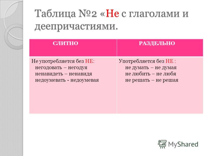 Таблица 1 «-Не- с существительными, прилагательными, глаголами, наречиями СЛИТНО РАЗДЕЛЬНО 1 Не употребляется без НЕ: незабудка (сущ) неуклюжий (прил) неряшливо (наречие) негодовать (глагол) 1 Есть противопоставление с союзом –а- : не высокий, а низк