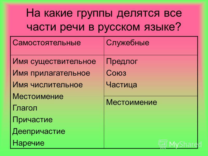 На какие группы делятся все части речи в русском языке? СамостоятельныеСлужебные Имя существительное Имя прилагательное Имя числительное Местоимение Глагол Причастие Деепричастие Наречие Предлог Союз Частица Местоимение