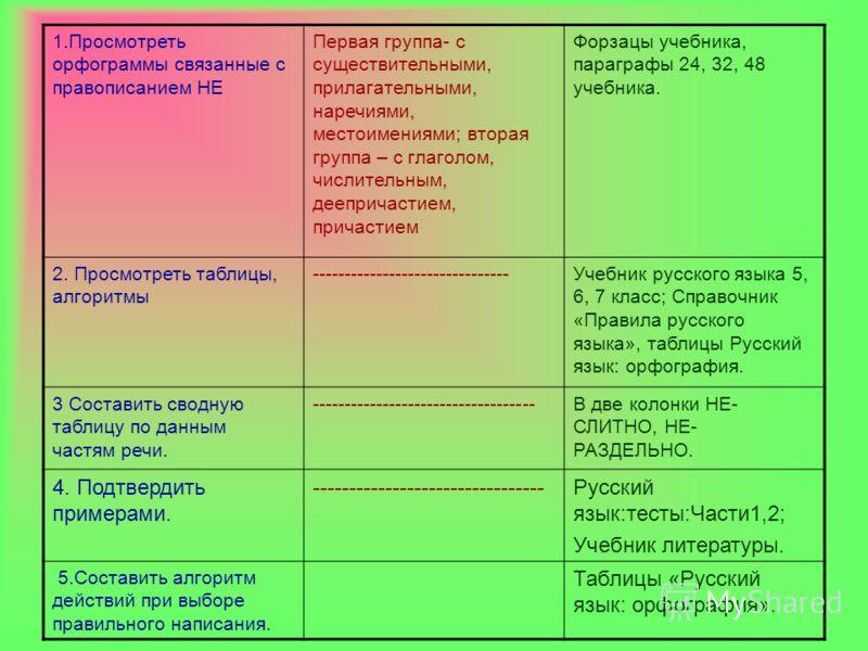 1.Просмотреть орфограммы связанные с правописанием НЕ Первая группа- с существительными, прилагательными, наречиями, местоимениями; вторая группа – с глаголом, числительным, деепричастием, причастием Форзацы учебника, параграфы 24, 32, 48 учебника. 2
