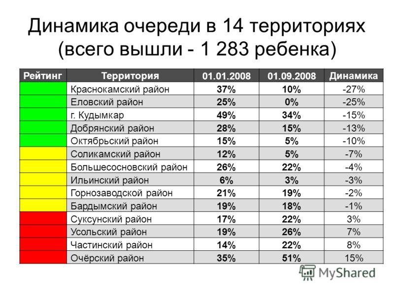 Динамика очереди в 14 территориях (всего вышли - 1 283 ребенка) РейтингТерритория01.01.200801.09.2008Динамика Краснокамский район37%10%-27% Еловский район25%0%-25% г. Кудымкар49%34%-15% Добрянский район28%15%-13% Октябрьский район15%5%-10% Соликамски