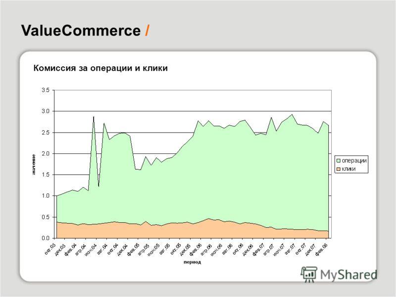 ValueCommerce / Комиссия за операции и клики