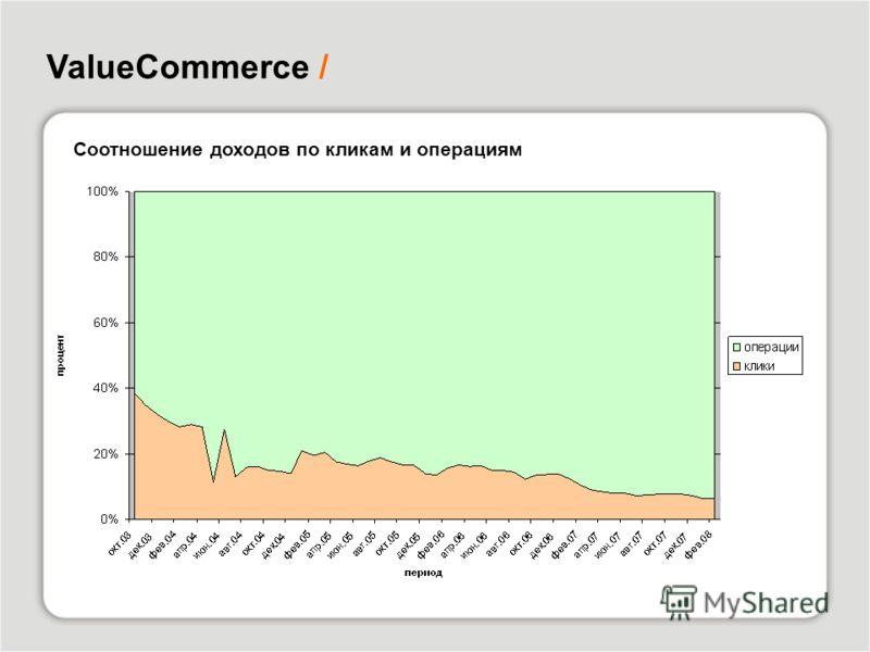 ValueCommerce / Соотношение доходов по кликам и операциям