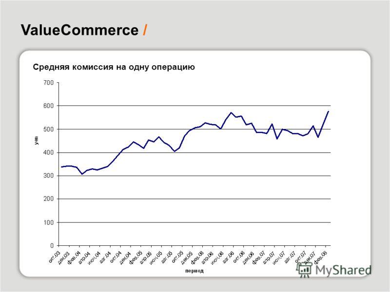 ValueCommerce / Средняя комиссия на одну операцию