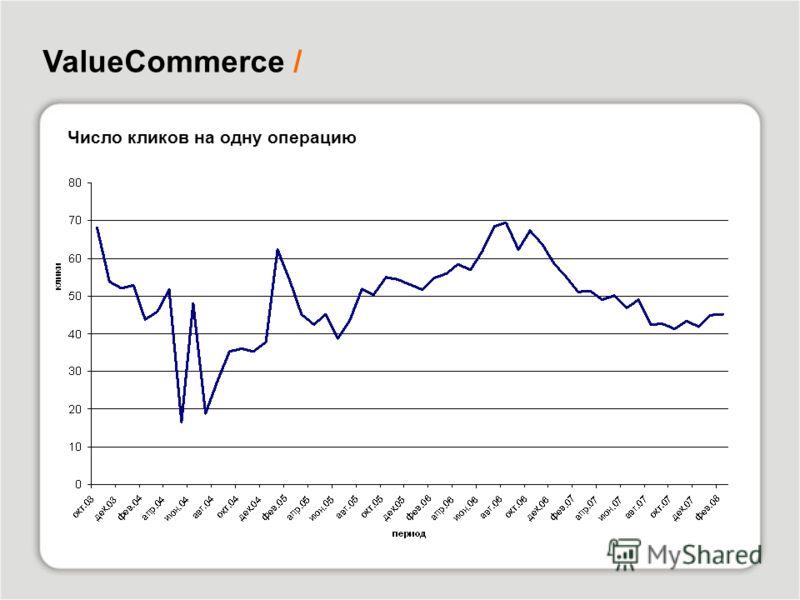 ValueCommerce / Число кликов на одну операцию