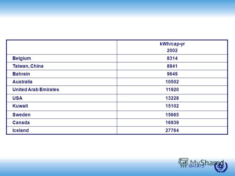 МАГАТЭ kWh/cap-yr 2002 Belgium8314 Taiwan, China8841 Bahrain9649 Australia10502 United Arab Emirates11920 USA13228 Kuwait15102 Sweden15665 Canada16939 Iceland27764