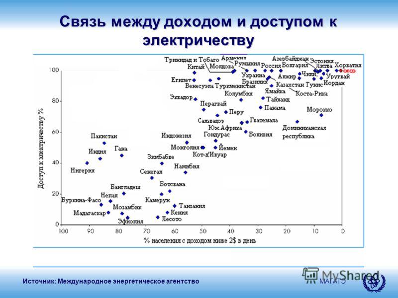 МАГАТЭ Связь между доходом и доступом к электричеству Источник: Международное энергетическое агентство