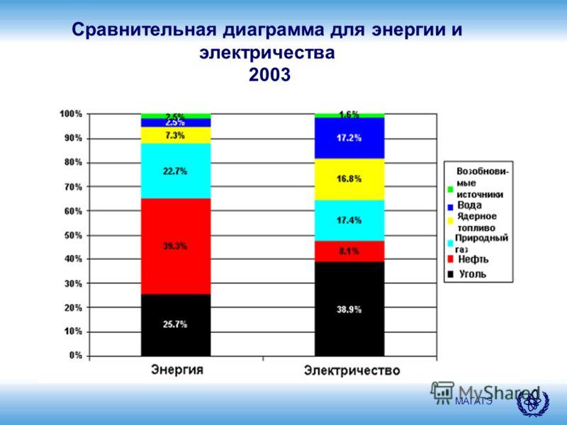 МАГАТЭ Сравнительная диаграмма для энергии и электричества 2003