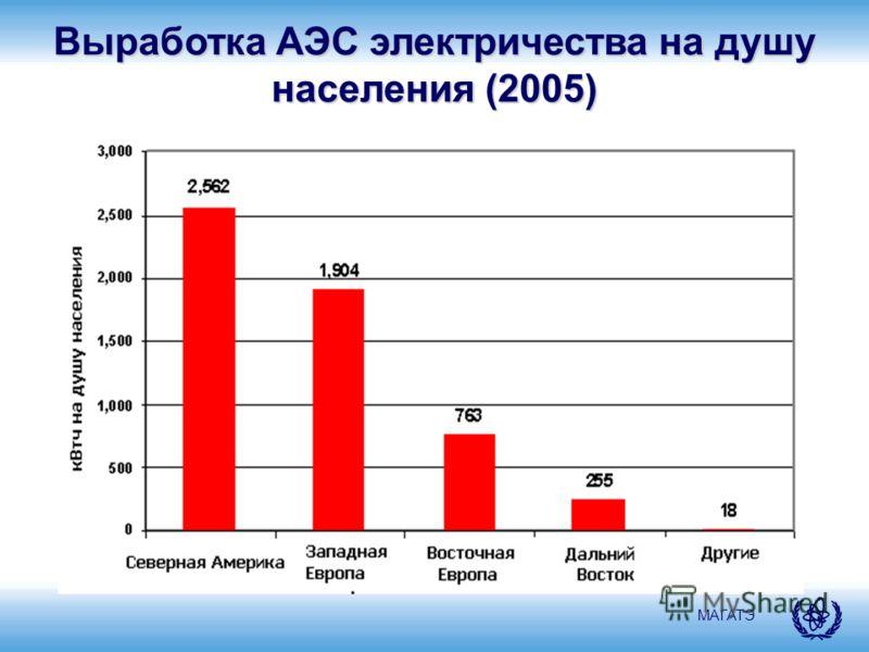 МАГАТЭ Выработка АЭС электричества на душу населения (2005)