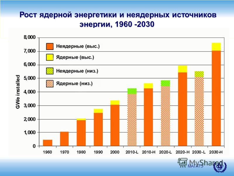 МАГАТЭ Рост ядерной энергетики и неядерных источников энергии, 1960 -2030 Рост ядерной энергетики и неядерных источников энергии, 1960 -2030