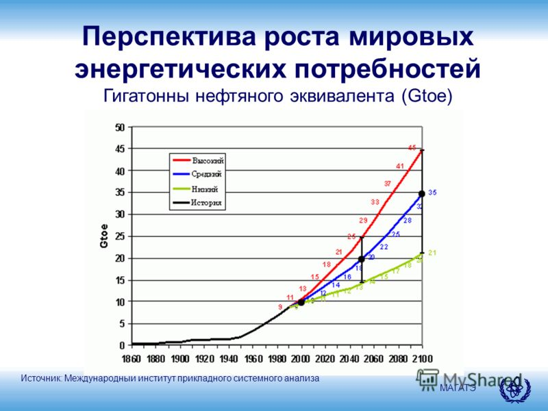 МАГАТЭ Перспектива роста мировых энергетических потребностей Гигатонны нефтяного эквивалента (Gtoe) Источник: Международный институт прикладного системного анализа