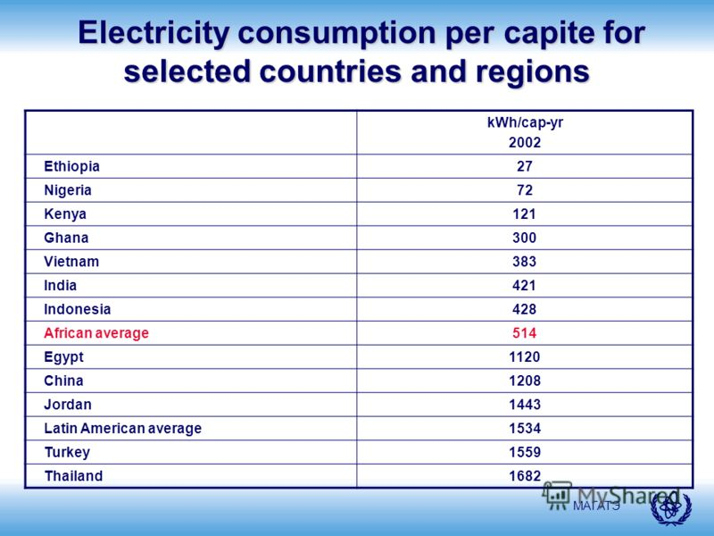 МАГАТЭ Electricity consumption per capite for selected countries and regions Electricity consumption per capite for selected countries and regions kWh/cap-yr 2002 Ethiopia27 Nigeria72 Kenya121 Ghana300 Vietnam383 India421 Indonesia428 African average