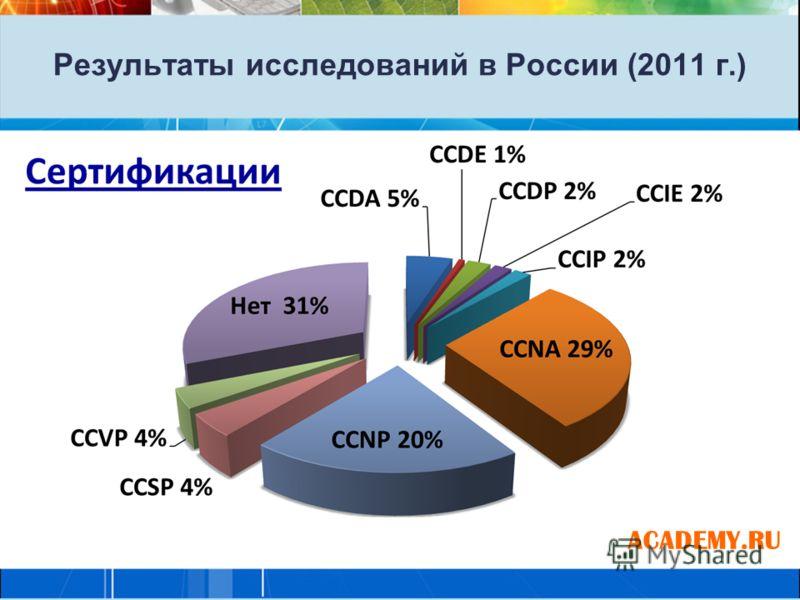 Результаты исследований в России (2011 г.) ACADEMY.RU