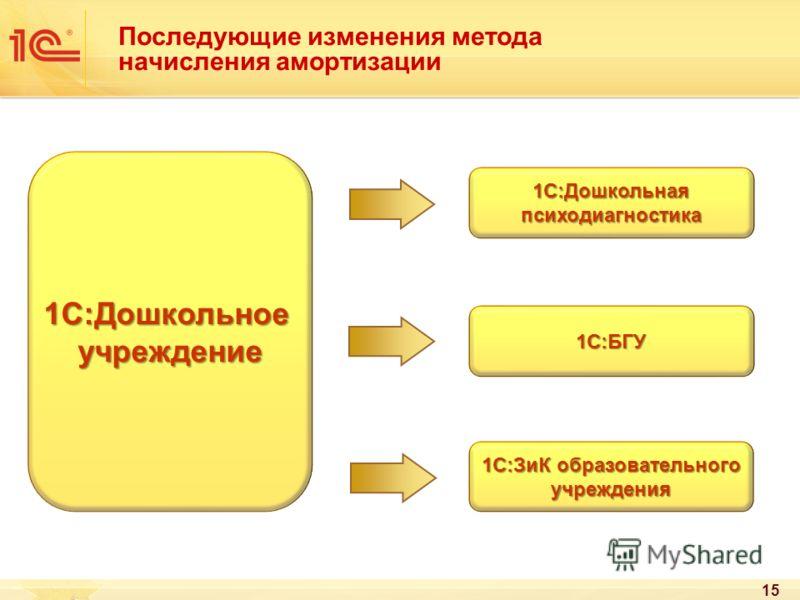 15 Последующие изменения метода начисления амортизации 1С:Дошкольноеучреждение 1С:Дошкольнаяпсиходиагностика 1С:БГУ 1С:ЗиК образовательного учреждения