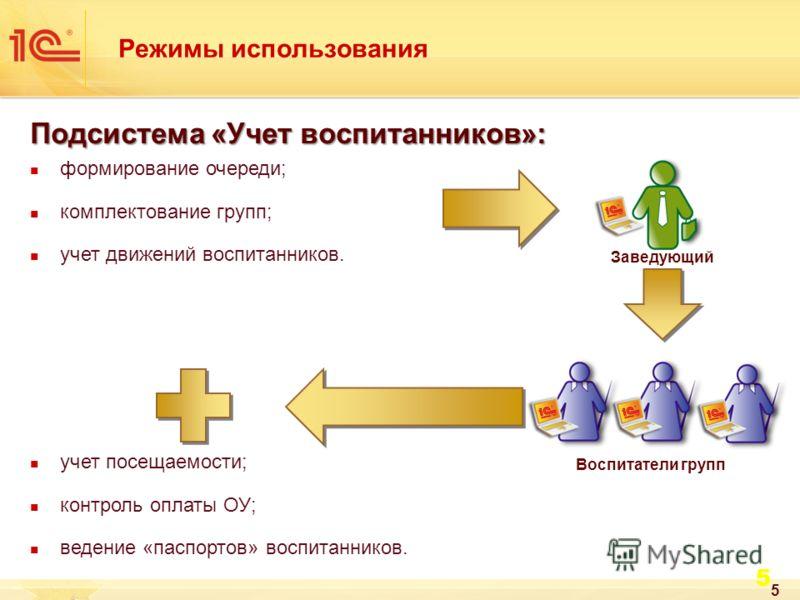 5 учет посещаемости; контроль оплаты ОУ; ведение «паспортов» воспитанников. 5 Подсистема «Учет воспитанников»: формирование очереди; комплектование групп; учет движений воспитанников. Заведующий Воспитатели групп