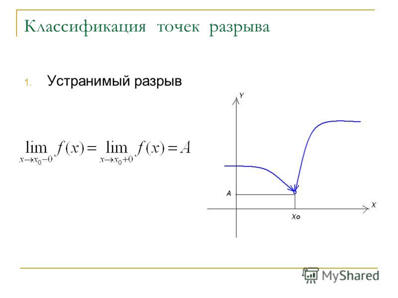 Классификация точек разрыва 1. Устранимый разрыв