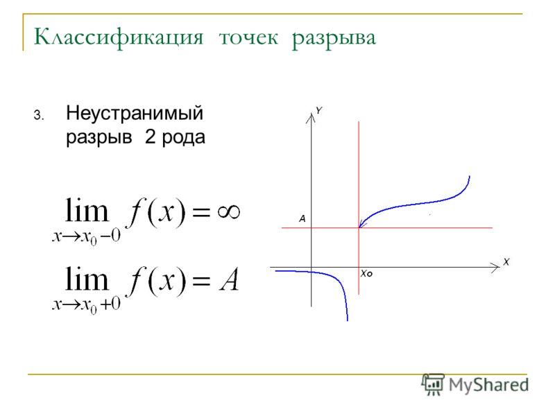 Классификация точек разрыва 3. Неустранимый разрыв 2 рода
