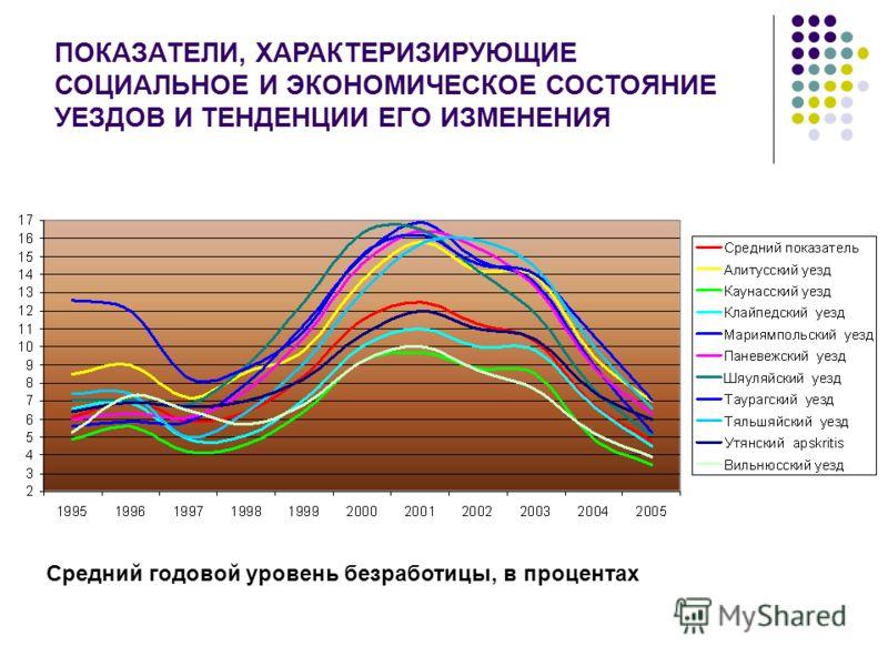 ПОКАЗАТЕЛИ, ХАРАКТЕРИЗИРУЮЩИЕ СОЦИАЛЬНОЕ И ЭКОНОМИЧЕСКОЕ СОСТОЯНИЕ УЕЗДОВ И ТЕНДЕНЦИИ ЕГО ИЗМЕНЕНИЯ Средний годовой уровень безработицы, в процентах
