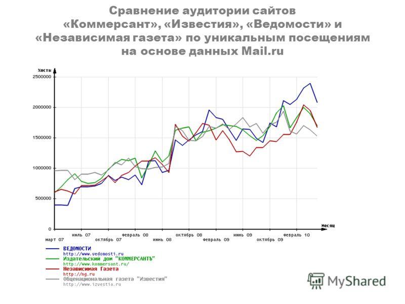 Сравнение аудитории сайтов «Коммерсант», «Известия», «Ведомости» и «Независимая газета» по уникальным посещениям на основе данных Mail.ru