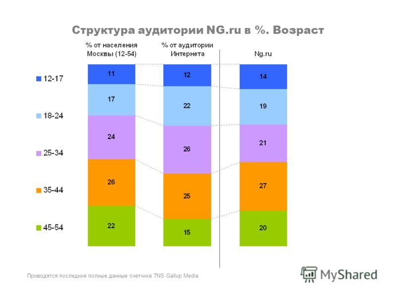 Структура аудитории NG.ru в %. Возраст Приводятся последние полные данные счетчика TNS Gallup Media