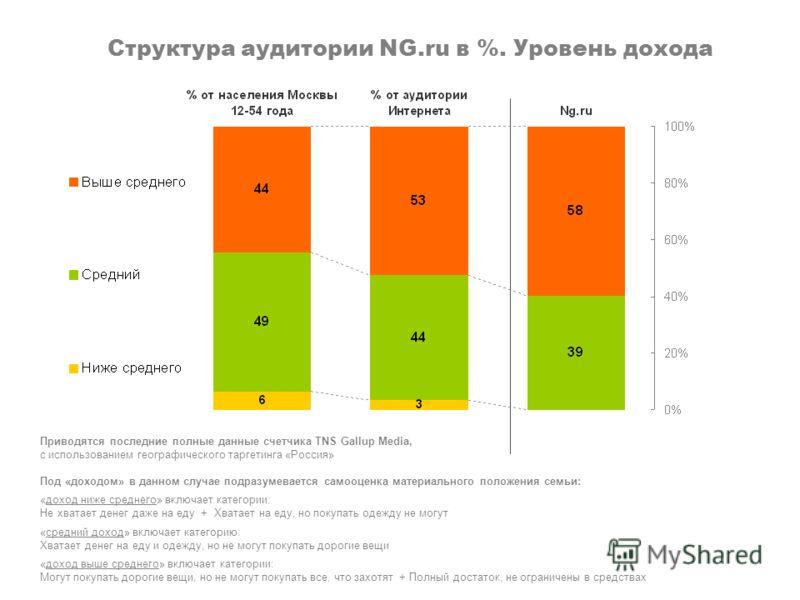 Структура аудитории NG.ru в %. Уровень дохода Приводятся последние полные данные счетчика TNS Gallup Media, с использованием географического таргетинга «Россия» Под «доходом» в данном случае подразумевается самооценка материального положения семьи: «