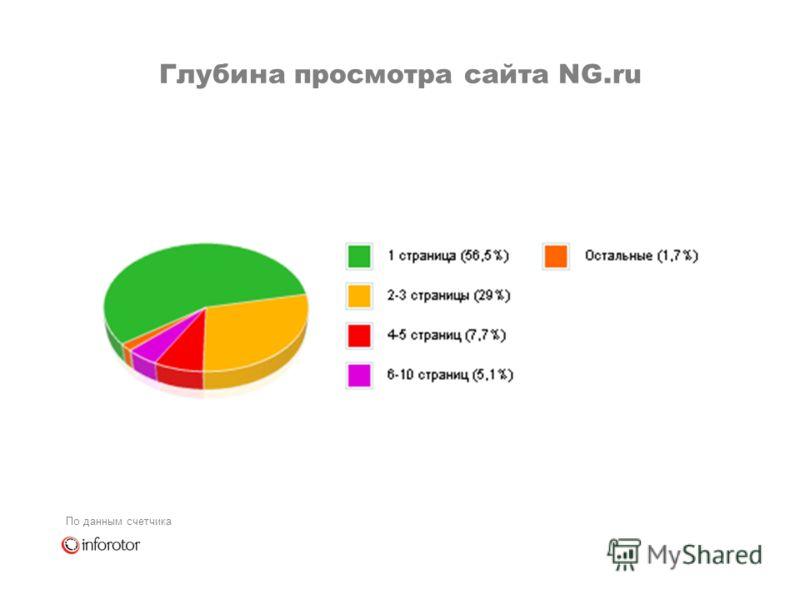 Глубина просмотра сайта NG.ru По данным счетчика