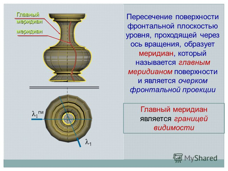 Главный меридиан меридиан λ 1 гм Пересечение поверхности фронтальной плоскостью уровня, проходящей через ось вращения, образует меридиан, который называется главным меридианом поверхности и является очерком фронтальной проекции Главный меридиан являе