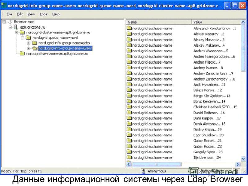СПбГУ-Физический Факультет-Кафедра Вычислительной Физики-Gridzone-2008 Данные информационной системы через Ldap Browser