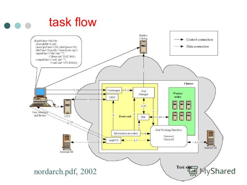 СПбГУ-Физический Факультет-Кафедра Вычислительной Физики-Gridzone-2008 task flow nordarch.pdf, 2002
