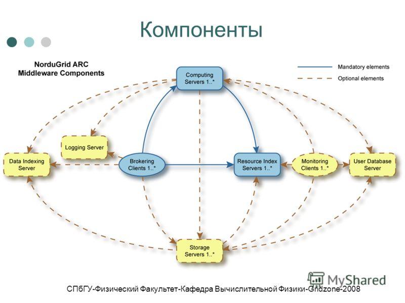 СПбГУ-Физический Факультет-Кафедра Вычислительной Физики-Gridzone-2008 Компоненты