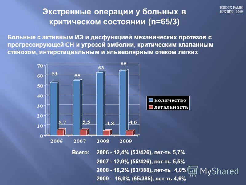 НЦССХ РАМН Н/Х ППС, 2009 Всего: 2006 - 12,4% (53/426), лет-ть 5,7% 2007 - 12,9% (55/426), лет-ть 5,5% 2008 - 16,2% (63/388), лет-ть 4,8% 2009 – 16,9% (65/385), лет-ть 4,6% Экстренные операции у больных в критическом состоянии (n=65/3) Больные с актив