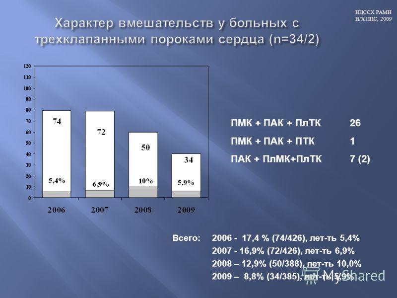 НЦССХ РАМН Н/Х ППС, 2009 Всего: 2006 - 17,4 % (74/426), лет-ть 5,4% 2007 - 16,9% (72/426), лет-ть 6,9% 2008 – 12,9% (50/388), лет-ть 10,0% 2009 – 8,8% (34/385), лет-ть 5,9% ПМК + ПАК + ПлТК26 ПМК + ПАК + ПТК1 ПАК + ПлМК+ПлТК7 (2)