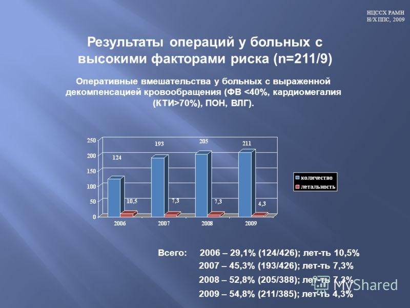НЦССХ РАМН Н/Х ППС, 2009 Результаты операций у больных с высокими факторами риска (n=211/9) Всего: 2006 – 29,1% (124/426); лет-ть 10,5% 2007 – 45,3% (193/426); лет-ть 7,3% 2008 – 52,8% (205/388); лет-ть 7,3% 2009 – 54,8% (211/385); лет-ть 4,3% Операт