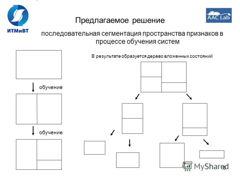 6 Предлагаемое решение последовательная сегментация пространства признаков в процессе обучения систем В результате образуется дерево вложенных состояний обучение