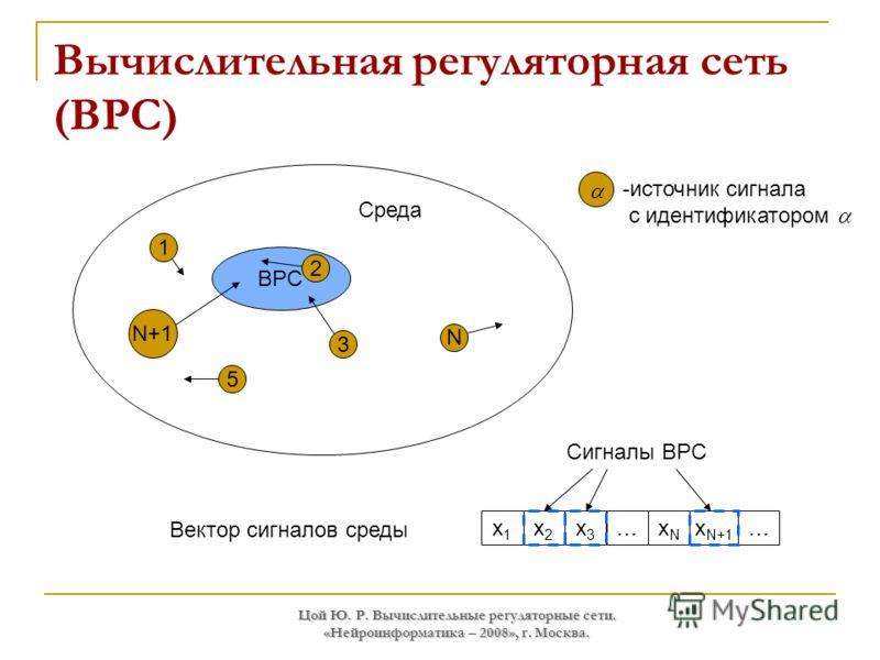 Цой Ю. Р. Вычислительные регуляторные сети. «Нейроинформатика – 2008», г. Москва. Вычислительная регуляторная сеть (ВРС) Вектор сигналов среды x1x1 x2x2 x3x3 …xNxN x N+1 … ВРС 3 2 N+1 Среда Сигналы ВРС N 1 5 -источник сигнала с идентификатором