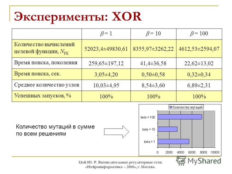Цой Ю. Р. Вычислительные регуляторные сети. «Нейроинформатика – 2008», г. Москва. Эксперименты: XOR = 1 = 10 = 100 Количество вычислений целевой функции, N FE 52023,4±49830,618355,97±3262,224612,53±2594,07 Время поиска, поколения 259,65±197,1241,4±36