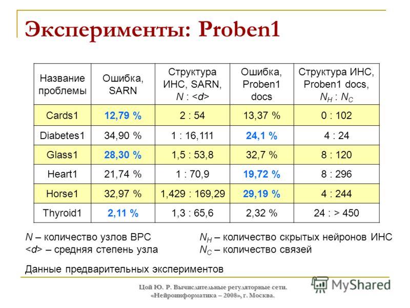Цой Ю. Р. Вычислительные регуляторные сети. «Нейроинформатика – 2008», г. Москва. Эксперименты: Proben1 Название проблемы Ошибка, SARN Структура ИНС, SARN, N : Ошибка, Proben1 docs Структура ИНС, Proben1 docs, N H : N C Cards112,79 %2 : 5413,37 %0 :
