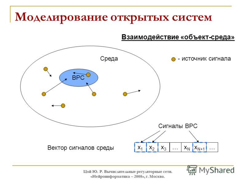 Цой Ю. Р. Вычислительные регуляторные сети. «Нейроинформатика – 2008», г. Москва. Моделирование открытых систем Вектор сигналов среды x1x1 x2x2 x3x3 …xNxN x N+1 … ВРС Среда Сигналы ВРС Взаимодействие «объект-среда» - источник сигнала