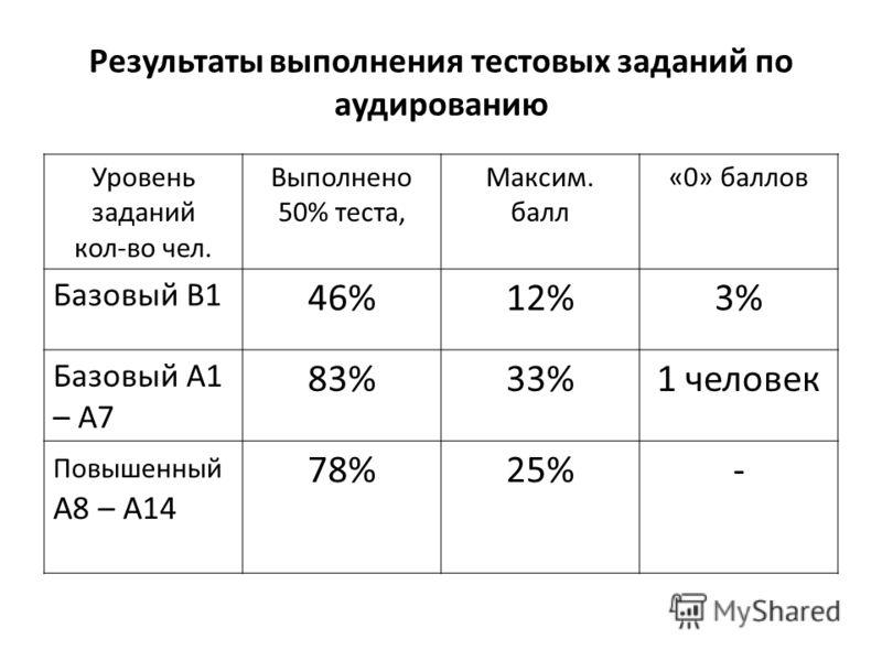 Результаты выполнения тестовых заданий по аудированию Уровень заданий кол-во чел. Выполнено 50% теста, Максим. балл «0» баллов Базовый В1 46%12%3% Базовый А1 – А7 83%33%1 человек Повышенный А8 – А14 78%25%-