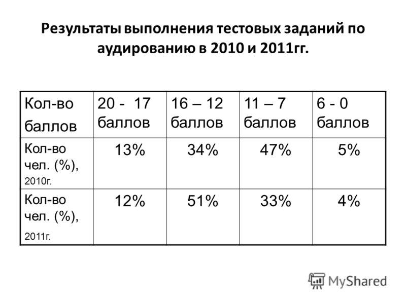 Результаты выполнения тестовых заданий по аудированию в 2010 и 2011гг. Кол-во баллов 20 - 17 баллов 16 – 12 баллов 11 – 7 баллов 6 - 0 баллов Кол-во чел. (%), 2010г. 13%34%47%5% Кол-во чел. (%), 2011г. 12%51%33%4%