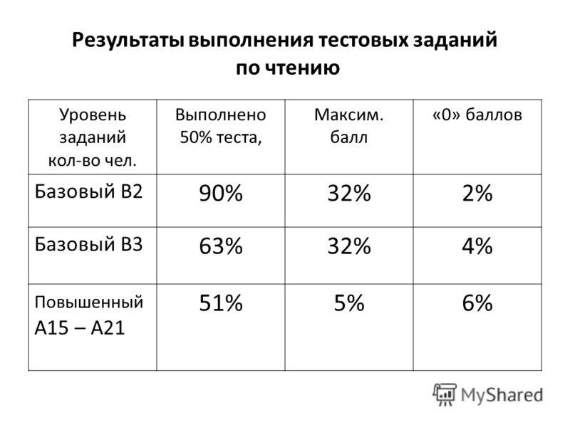 Результаты выполнения тестовых заданий по чтению Уровень заданий кол-во чел. Выполнено 50% теста, Максим. балл «0» баллов Базовый В2 90%32%2% Базовый В3 63%32%4% Повышенный А15 – А21 51%5%6%