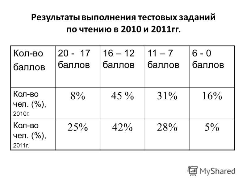 Результаты выполнения тестовых заданий по чтению в 2010 и 2011гг. Кол-во баллов 20 - 17 баллов 16 – 12 баллов 11 – 7 баллов 6 - 0 баллов Кол-во чел. (%), 2010г. 8%45 %31%16% Кол-во чел. (%), 2011г. 25%42%28%5%
