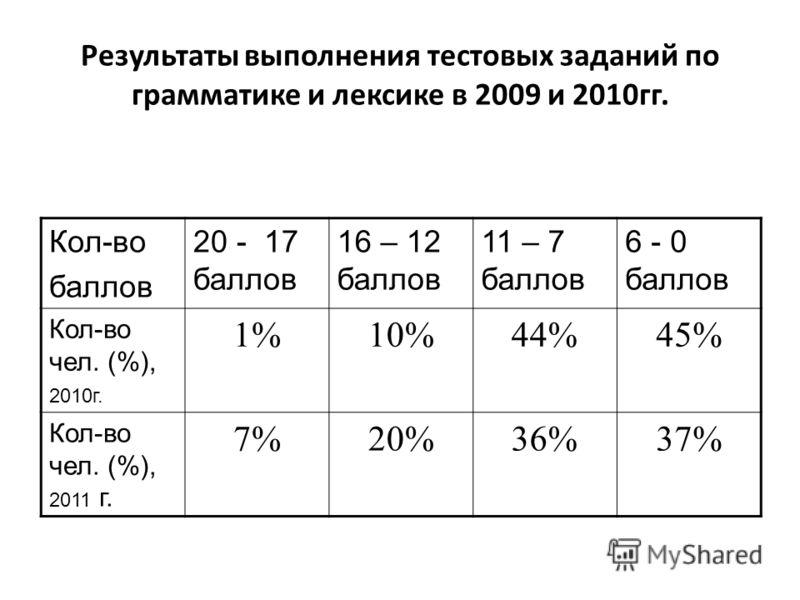 Результаты выполнения тестовых заданий по грамматике и лексике в 2009 и 2010гг. Кол-во баллов 20 - 17 баллов 16 – 12 баллов 11 – 7 баллов 6 - 0 баллов Кол-во чел. (%), 2010г. 1%10%44%45% Кол-во чел. (%), 2011 г. 7%20%36%37%