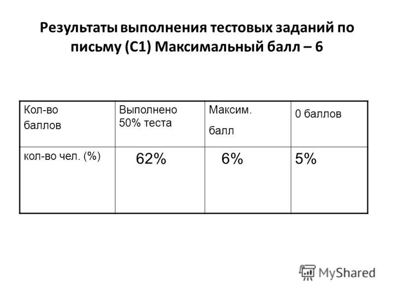 Результаты выполнения тестовых заданий по письму (С1) Максимальный балл – 6 Кол-во баллов Выполнено 50% теста Максим. балл 0 баллов кол-во чел. (%) 62% 6%5%