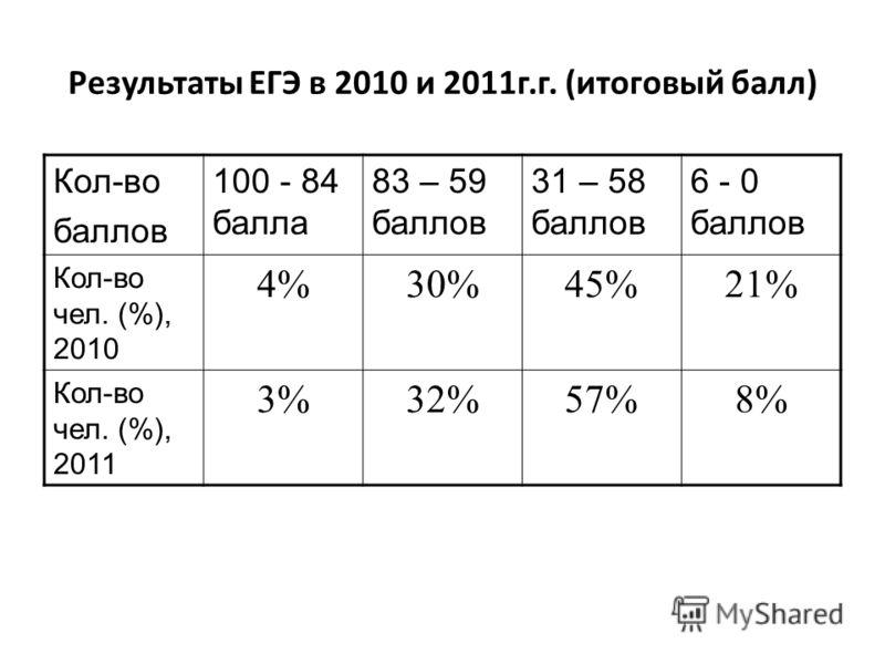 Результаты ЕГЭ в 2010 и 2011г.г. (итоговый балл) Кол-во баллов 100 - 84 балла 83 – 59 баллов 31 – 58 баллов 6 - 0 баллов Кол-во чел. (%), 2010 4%30%45%21% Кол-во чел. (%), 2011 3%32%57%8%