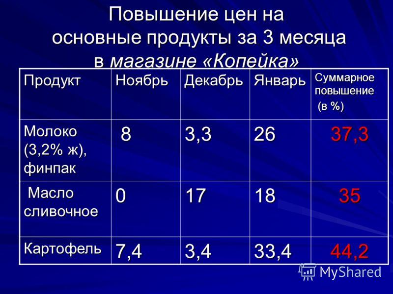 Повышение цен на основные продукты за 3 месяца в магазине «Копейка» ПродуктНоябрьДекабрьЯнварь Суммарное повышение (в %) (в %) Молоко (3,2% ж), финпак 83,32637,3 Масло сливочное Масло сливочное0171835 Картофель7,43,433,444,2